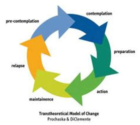 Phd thesis change management
