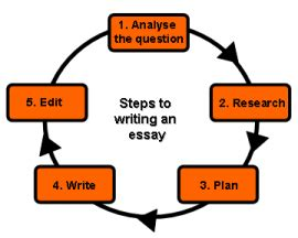 Essay writing about unforgetable experience